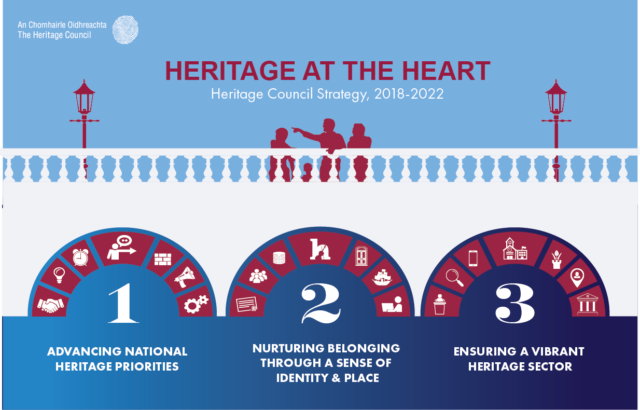 Heritage At The Heart: Heritage Council Strategy 2018-2022 Banner Photo