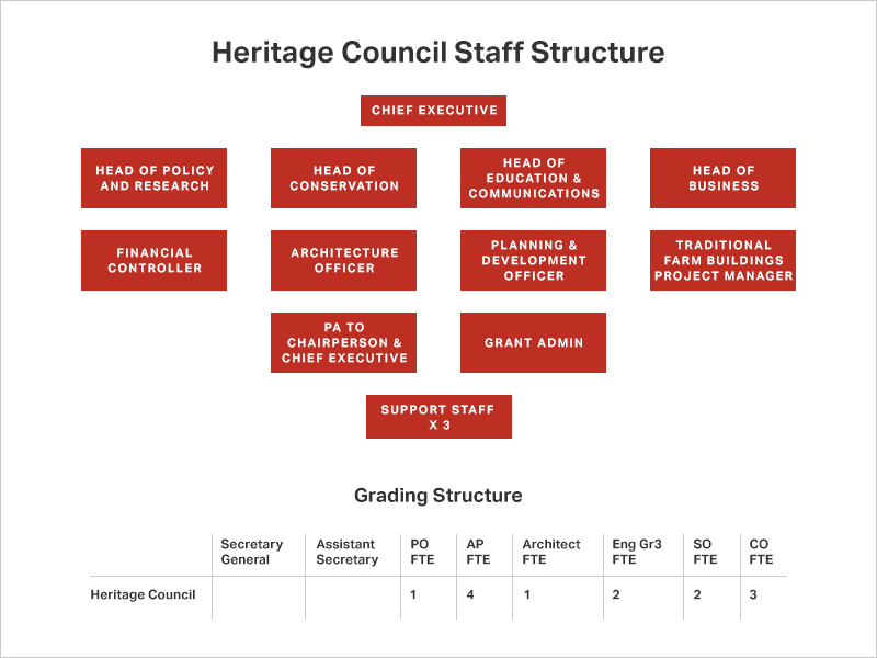 Heritage Council Staff Structure